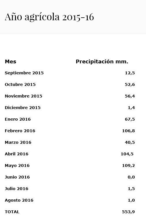año_agricola_201516