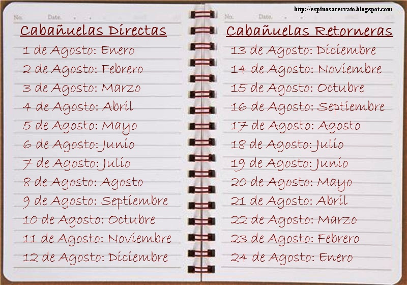 Calendario Cabanuelas.Cabanuelas Meteoblog De Torredelcampo